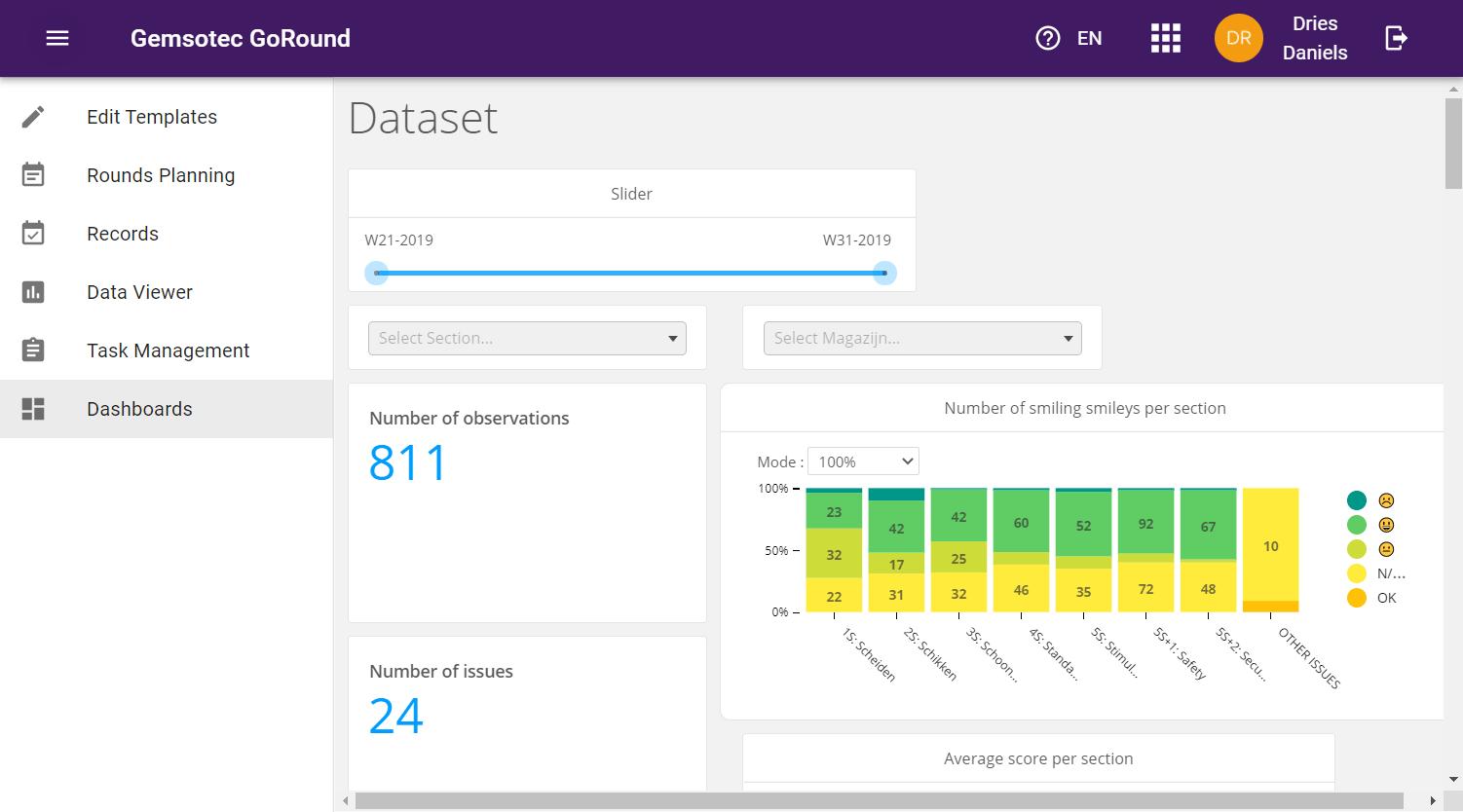 Het handige dashboard maakt de relevante KPI's zichtbaar.